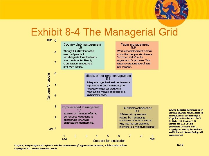 Exhibit 8 -4 The Managerial Grid High 9 Country club management 1, 9 8