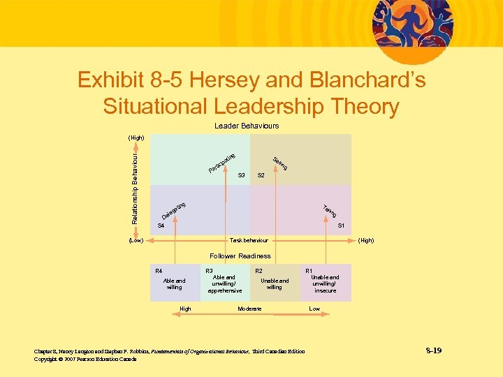 Exhibit 8 -5 Hersey and Blanchard's Situational Leadership Theory Leader Behaviours Relationship Behaviour (High)