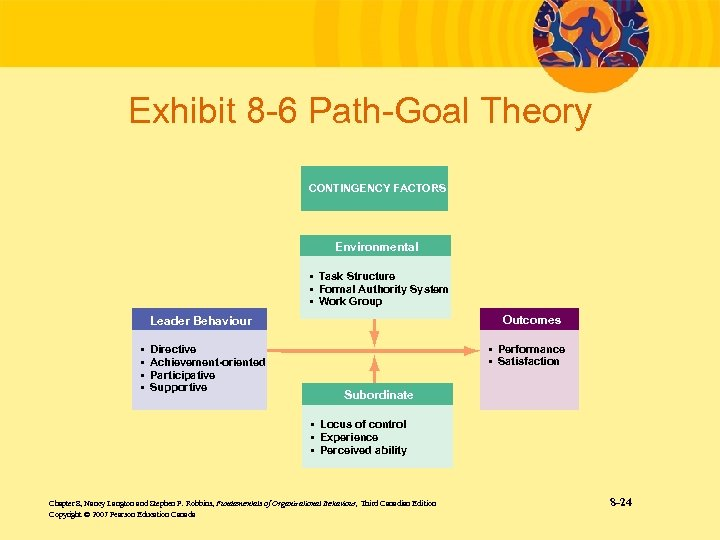 Exhibit 8 -6 Path-Goal Theory CONTINGENCY FACTORS Environmental • Task Structure • Formal Authority