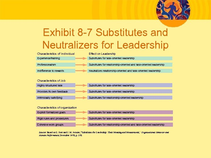 Exhibit 8 -7 Substitutes and Neutralizers for Leadership Characteristics of Individual Effect on Leadership