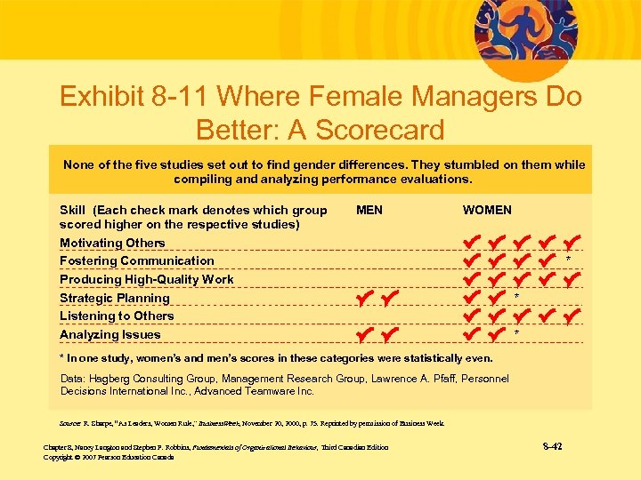 Exhibit 8 -11 Where Female Managers Do Better: A Scorecard None of the five