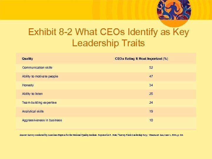 Exhibit 8 -2 What CEOs Identify as Key Leadership Traits Quality CEOs Rating It
