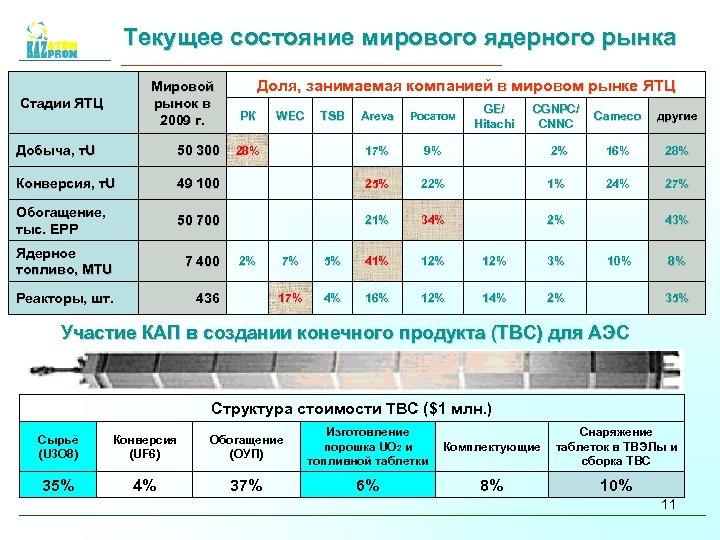 Текущее состояние мирового ядерного рынка Мировой рынок в 2009 г. Стадии ЯТЦ Доля, занимаемая