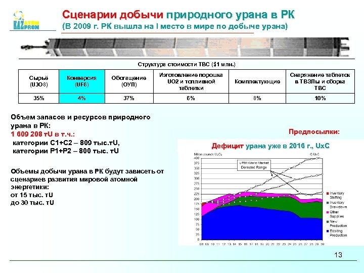 Сценарии добычи природного урана в РК (В 2009 г. РК вышла на I место