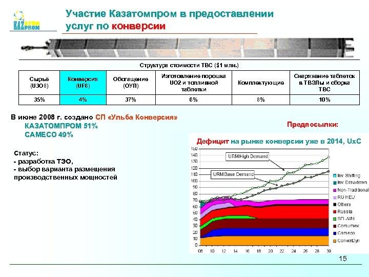Участие Казатомпром в предоставлении услуг по конверсии Структура стоимости ТВС ($1 млн. ) Сырьё