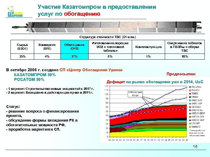 Участие Казатомпром в предоставлении услуг по обогащению Структура стоимости ТВС ($1 млн. ) Сырьё