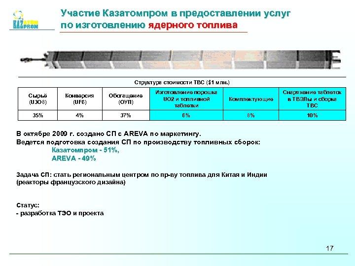 Участие Казатомпром в предоставлении услуг по изготовлению ядерного топлива Структура стоимости ТВС ($1 млн.