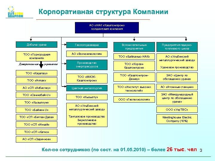 Корпоративная структура Компании АО «НАК «Казатомпром» холдинговая компания Добыча урана Геологоразведка ТОО «Горнорудная компания»