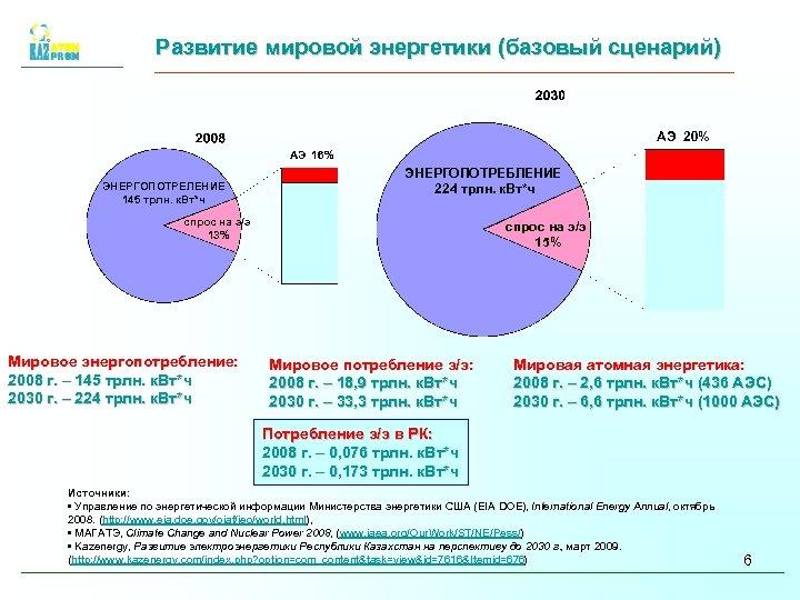 Развитие мировой энергетики (базовый сценарий) АЭ 20% АЭ 16% ЭНЕРГОПОТРЕЛЕНИЕ 145 трлн. к. Вт*ч