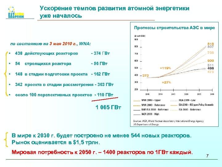 Ускорение темпов развития атомной энергетики уже началось Прогнозы строительства АЭС в мире по состоянию