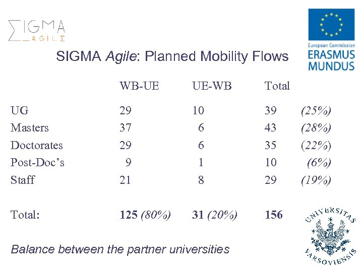 SIGMA Agile: Planned Mobility Flows WB-UE UE-WB Total UG Masters Doctorates Post-Doc's Staff 29