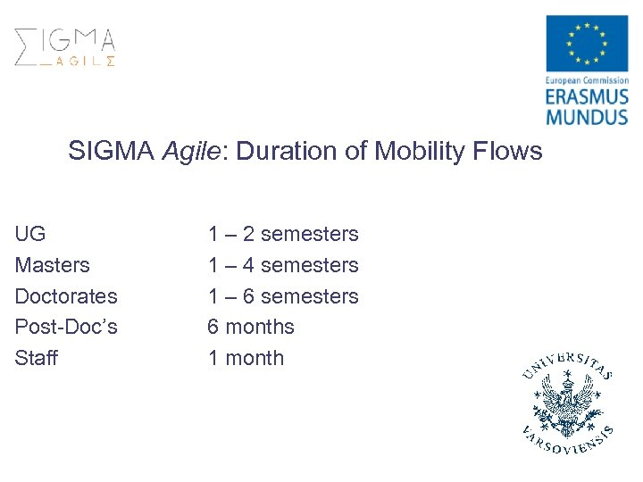 SIGMA Agile: Duration of Mobility Flows UG Masters Doctorates Post-Doc's Staff 1 – 2