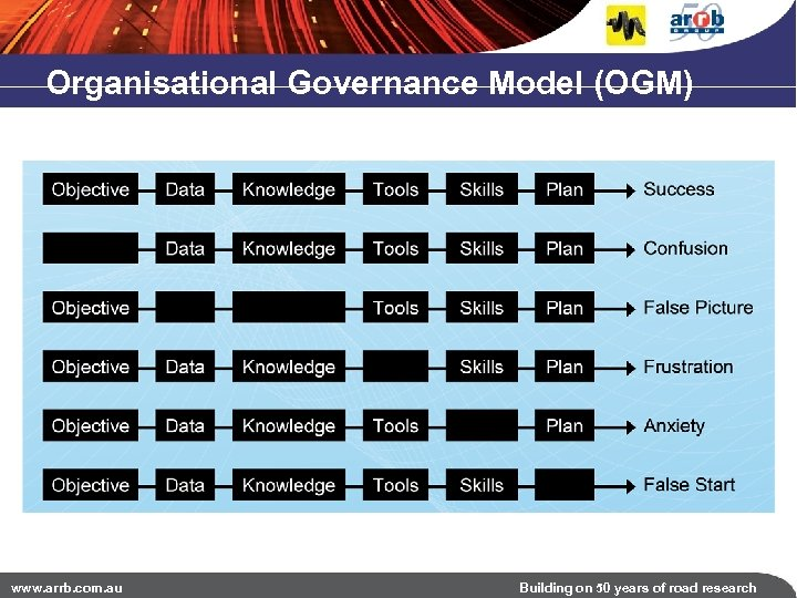 Organisational Governance Model (OGM) www. arrb. com. au Building on 50 years of road
