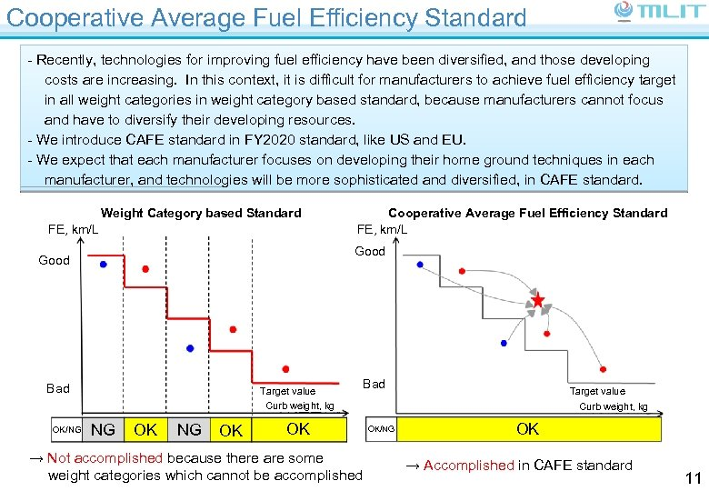Cooperative Average Fuel Efficiency Standard - Recently, technologies for improving fuel efficiency have been