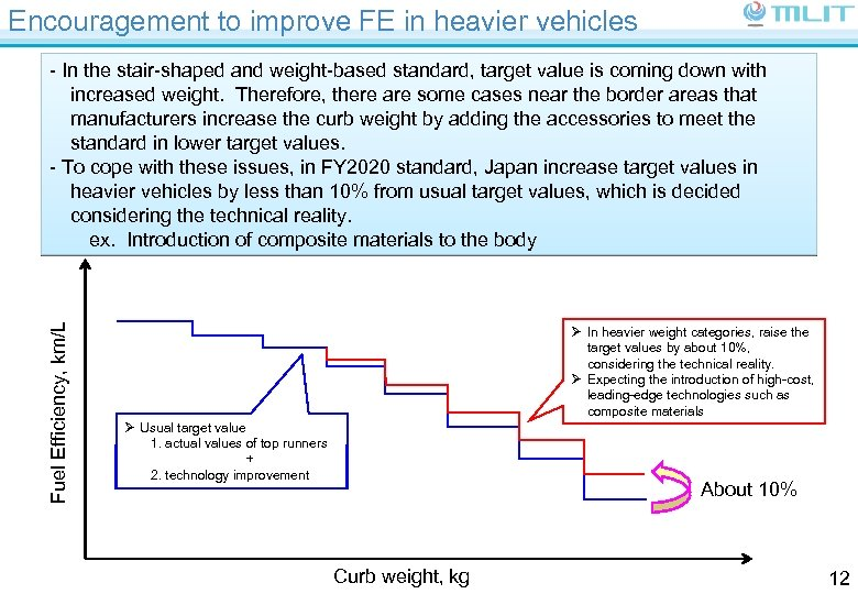 Encouragement to improve FE in heavier vehicles Fuel Efficiency, km/L - In the stair-shaped