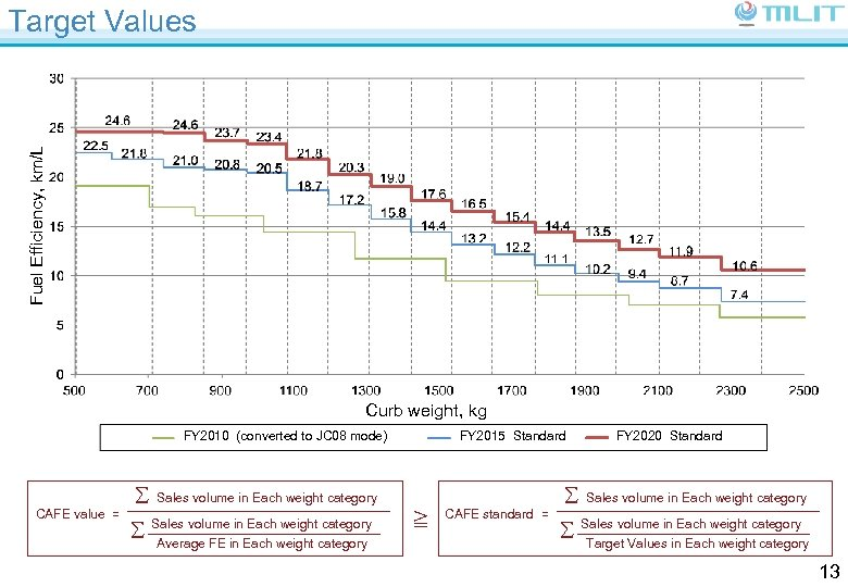 Fuel Efficiency, km/L Target Values Curb weight, kg FY 2010 (converted to JC 08
