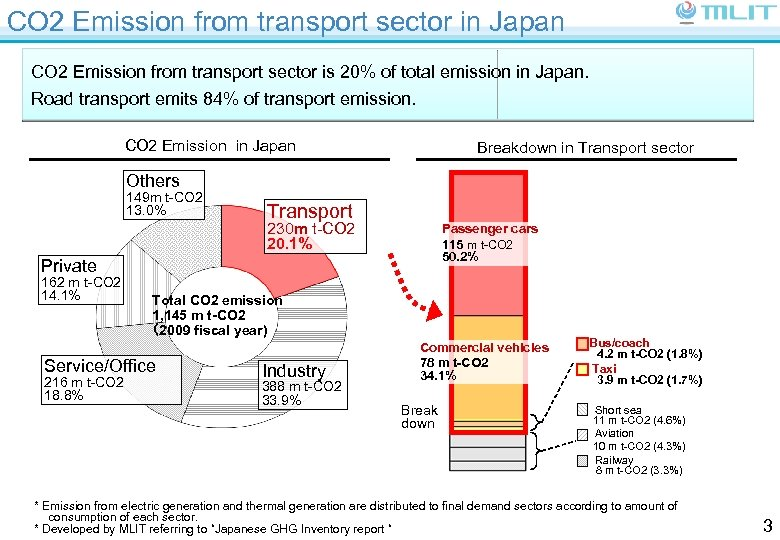 CO 2 Emission from transport sector in Japan CO 2 Emission from transport sector