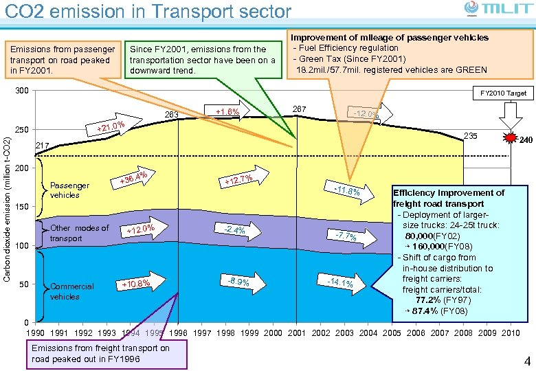CO 2 emission in Transport sector Emissions from passenger transport on road peaked in