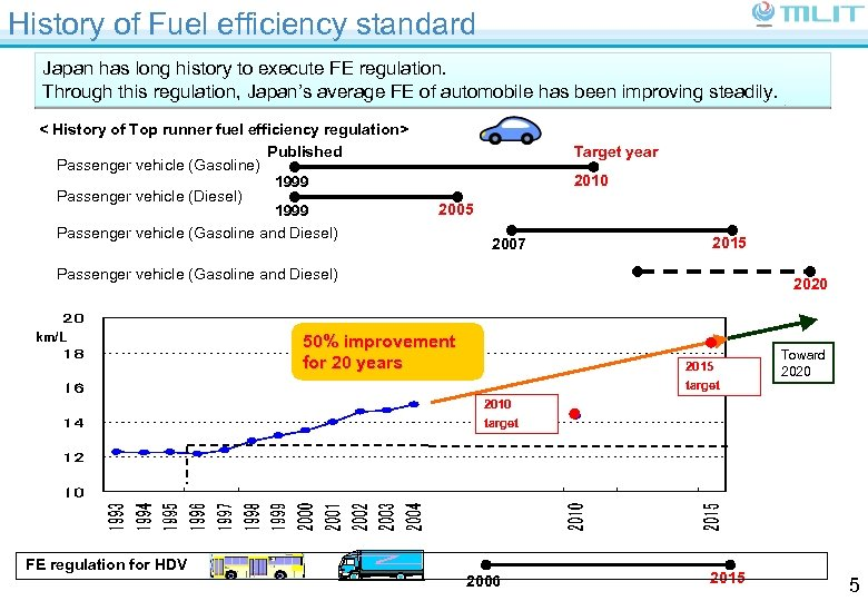 History of Fuel efficiency standard Japan has long history to execute FE regulation. Through