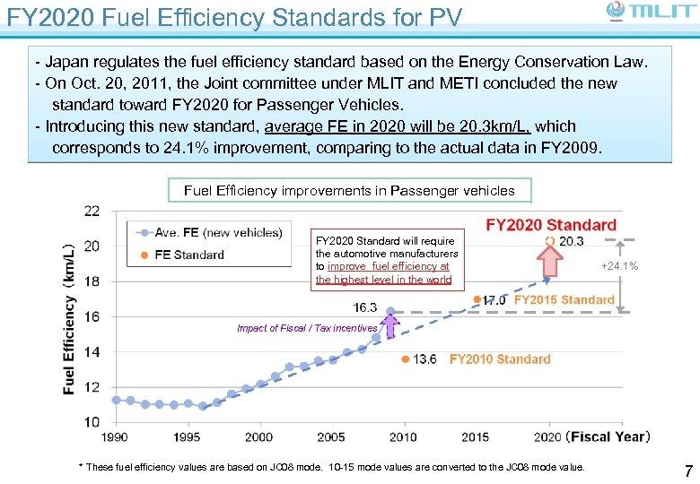 FY 2020 Fuel Efficiency Standards for PV - Japan regulates the fuel efficiency standard