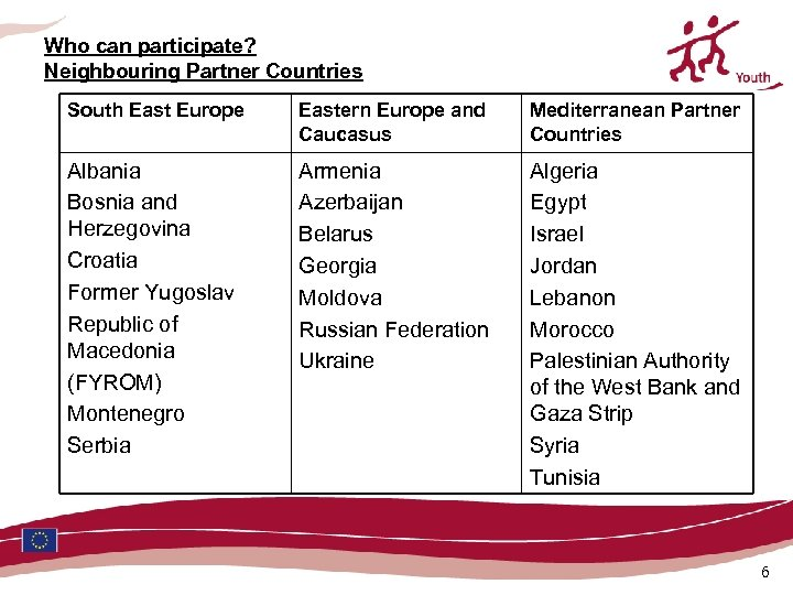 Who can participate? Neighbouring Partner Countries South East Europe Eastern Europe and Caucasus Mediterranean