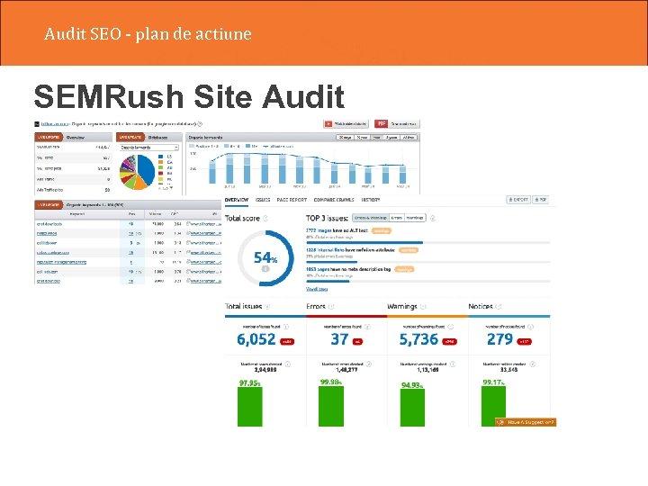 Audit SEO - plan de actiune SEMRush Site Audit