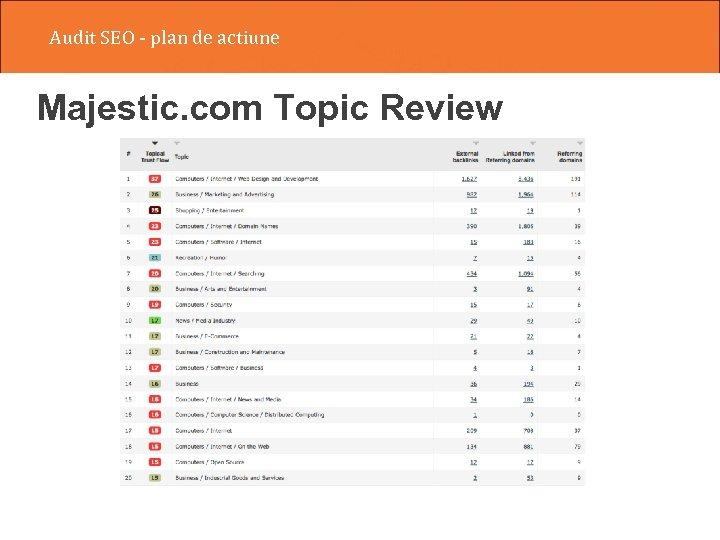 Audit SEO - plan de actiune Majestic. com Topic Review