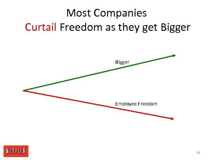 Most Companies Curtail Freedom as they get Bigger Employee Freedom 41