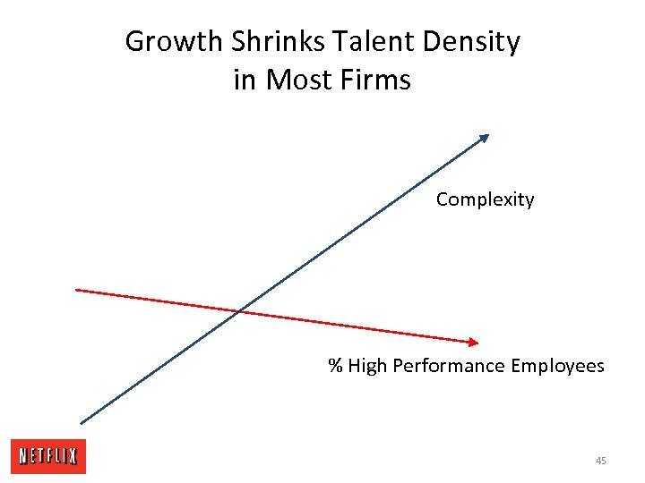 Growth Shrinks Talent Density in Most Firms Complexity % High Performance Employees 45