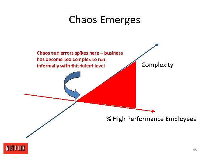 Chaos Emerges Chaos and errors spikes here – business has become too complex to