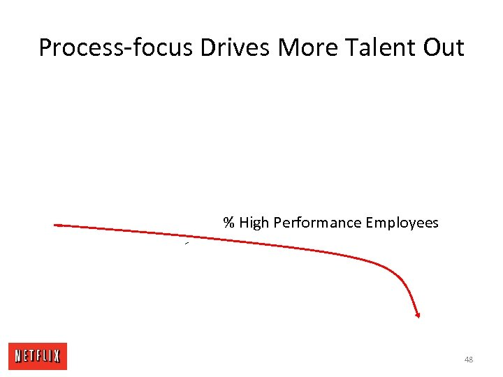 Process-focus Drives More Talent Out % High Performance Employees 48