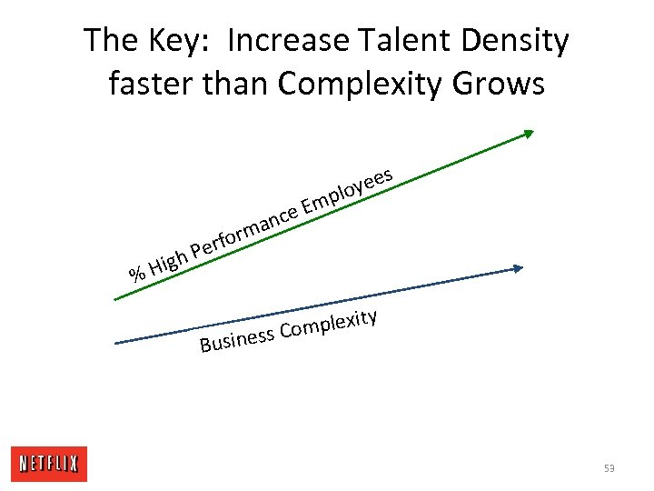 The Key: Increase Talent Density faster than Complexity Grows p e Em c man