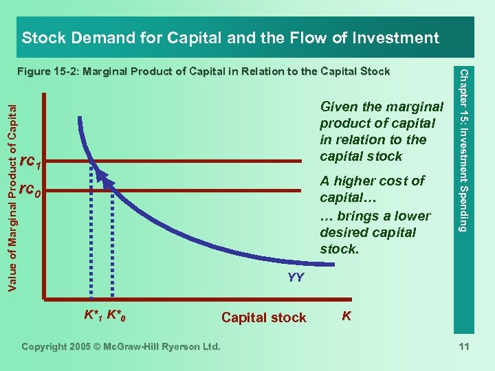 Stock Demand for Capital and the Flow of Investment Value of Marginal Product of