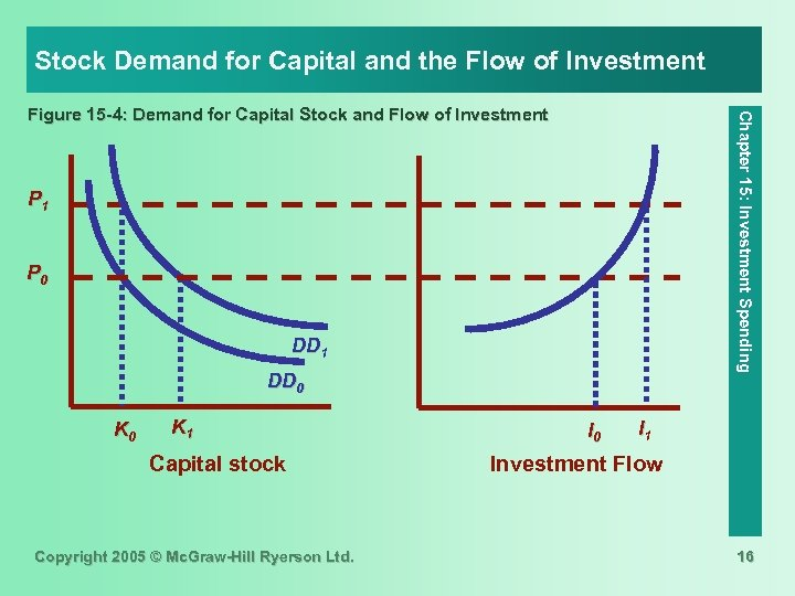 Stock Demand for Capital and the Flow of Investment Chapter 15: Investment Spending Figure