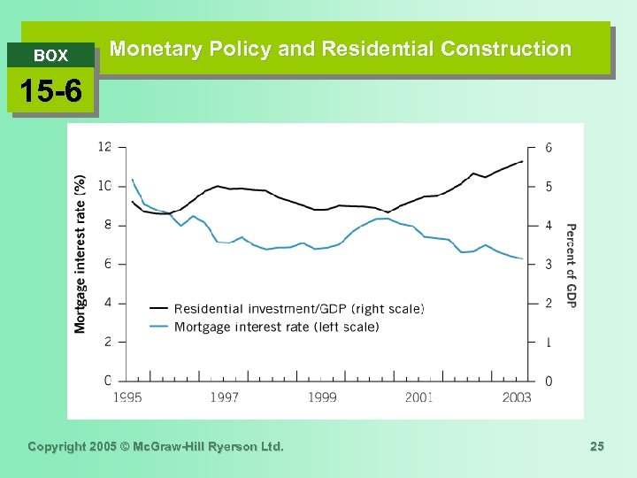 BOX Monetary Policy and Residential Construction 15 -6 Copyright 2005 © Mc. Graw-Hill Ryerson