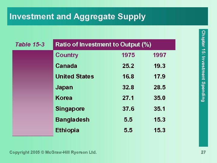 Investment and Aggregate Supply Ratio of Investment to Output (%) Country 1975 1997 Canada