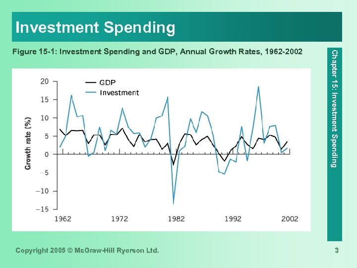 Investment Spending Copyright 2005 © Mc. Graw-Hill Ryerson Ltd. Chapter 15: Investment Spending Figure