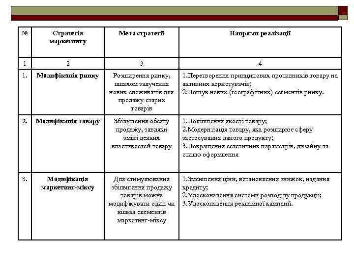 № Стратегія маркетингу Мета стратегії Напрями реалізації 1 2 3 4 1. Модифікація ринку