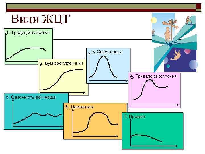 Види ЖЦТ 1. Традиційна крива 3. Захоплення 2. Бум або класичний 4. Тривале захоплення
