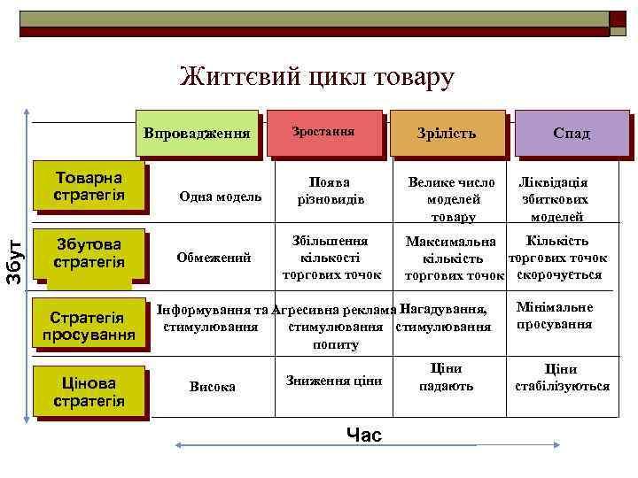Життєвий цикл товару Впровадження Збут Товарна стратегія Збутова стратегія Стратегія просування Цінова стратегія Одна