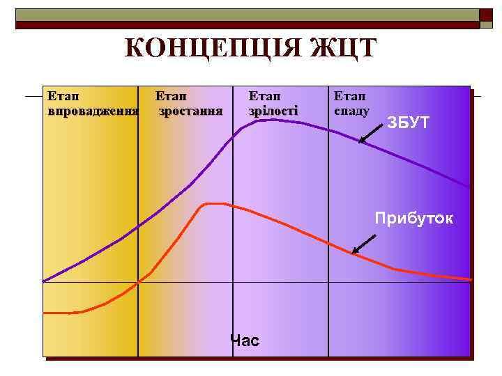 КОНЦЕПЦІЯ ЖЦТ Етап зростання Етап зрілості Dollars Етап впровадження Етап спаду ЗБУТ Прибуток 0
