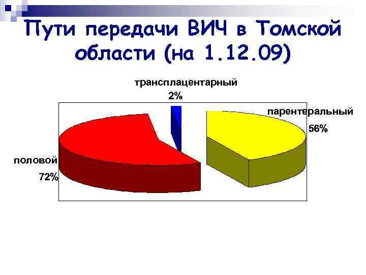 Пути передачи ВИЧ в Томской области (на 1. 12. 09) трансплацентарный парентеральный половой