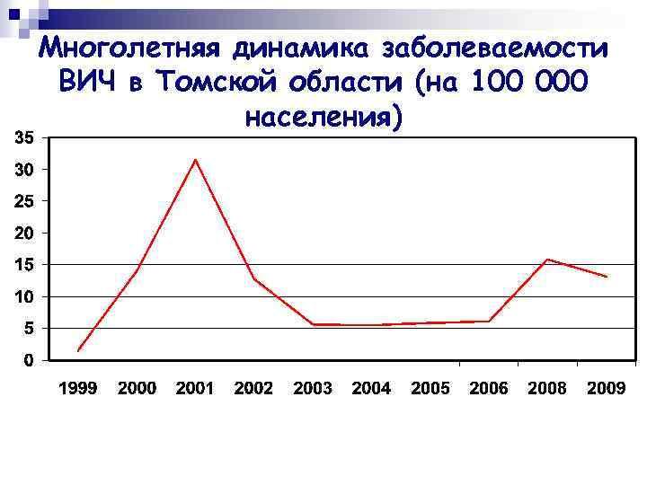 Многолетняя динамика заболеваемости ВИЧ в Томской области (на 100 000 населения)