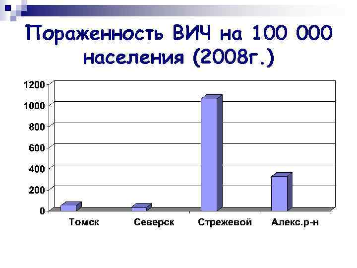 Пораженность ВИЧ на 100 000 населения (2008 г. )