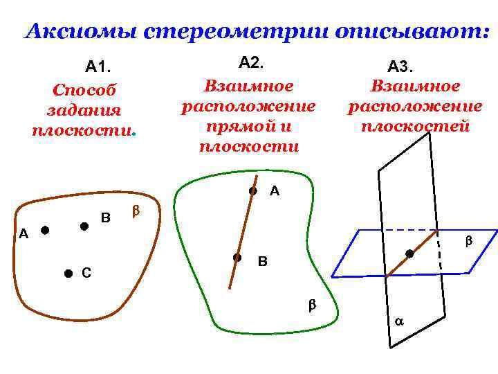Аксиомы стереометрии описывают: А 1. Способ задания плоскости. А 2. Взаимное расположение прямой и