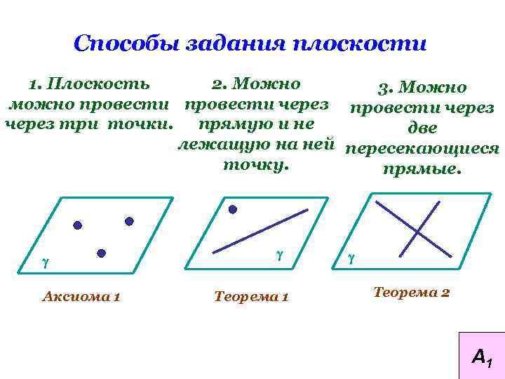 Способы задания плоскости 1. Плоскость 2. Можно 3. Можно можно провести через три точки.