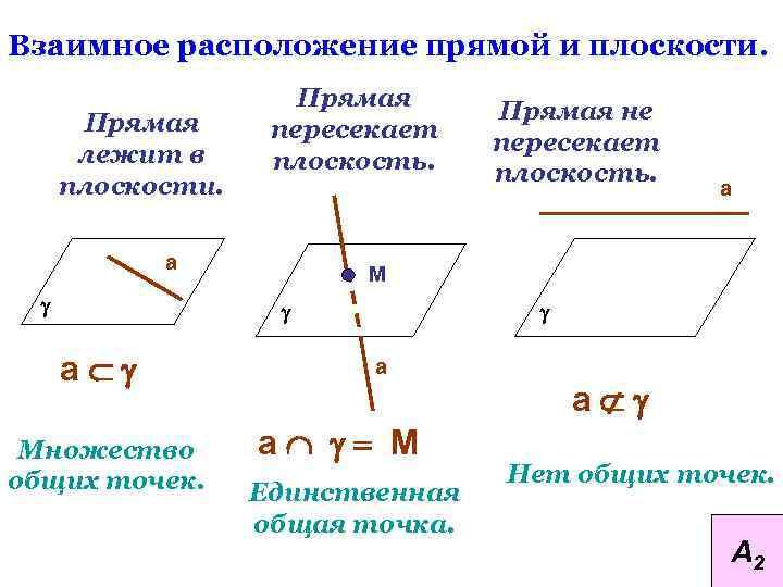 Взаимное расположение прямой и плоскости. Прямая лежит в плоскости. Прямая пересекает плоскость. а g