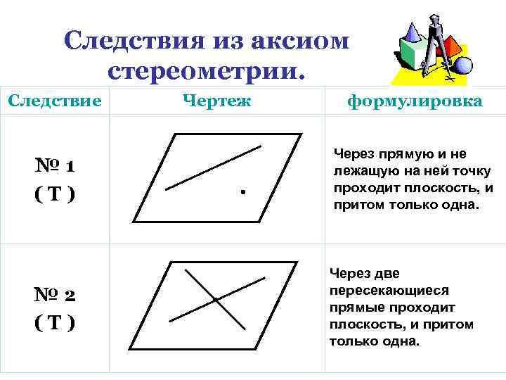 Следствия из аксиом стереометрии. Следствие Чертеж формулировка № 1 (Т) Через прямую и не