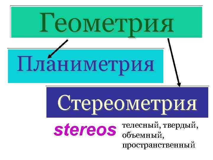 Геометрия Планиметрия Стереометрия stereos телесный, твердый, объемный, пространственный