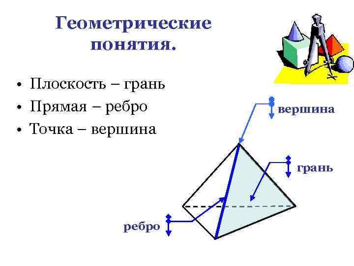 Геометрические понятия. • Плоскость – грань • Прямая – ребро • Точка – вершина
